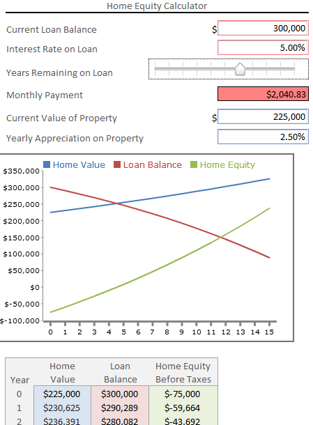 Example: an Online Calculator for Home Equity